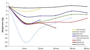 Graf 1: Vliv různých opatření na změnu tělesné hmotnosti v čase