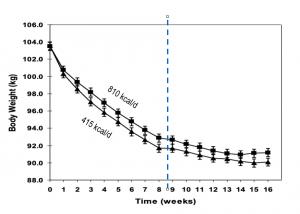 Graf 2: Redukce tělesné hmotnosti v čase při LED a VLED