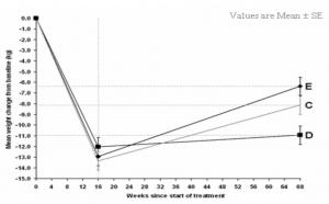 Graf 3: Nárůst tělesné hmotnosti v čase během stabilizační a udržovací fáze v závislosti na zvoleném postupu