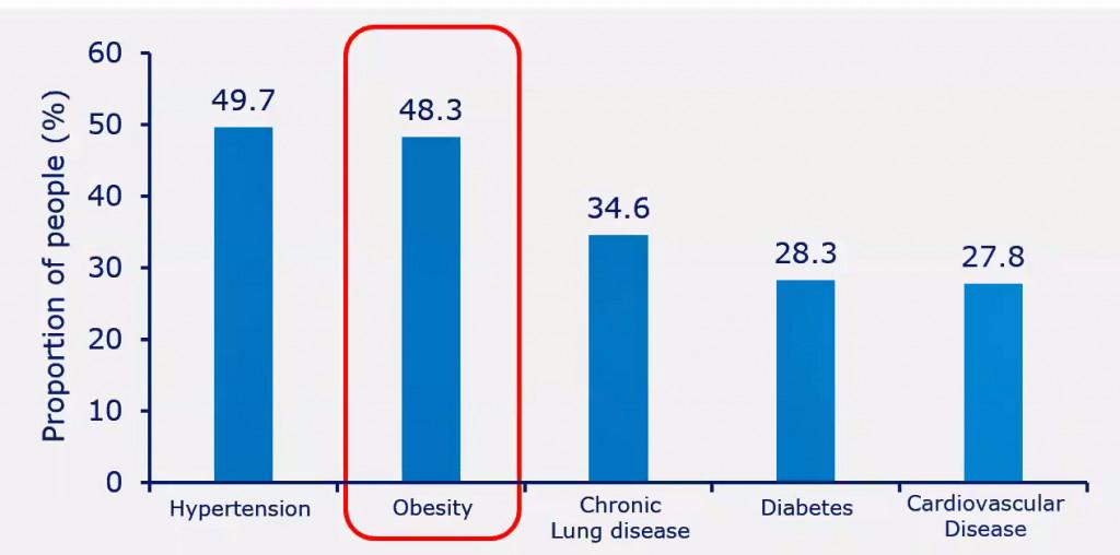 Obezita a COVID-19