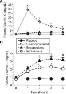 Vitamin C graf