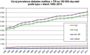 Prevalence diabetes melitus