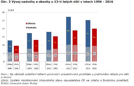 Vývoj nadváhy a obezity u 13-ti letých
