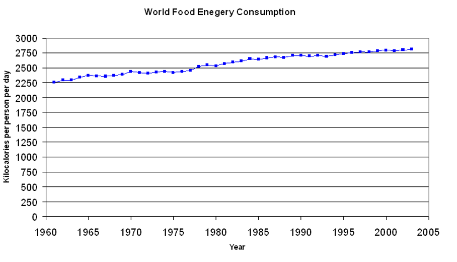Nárůst obezity